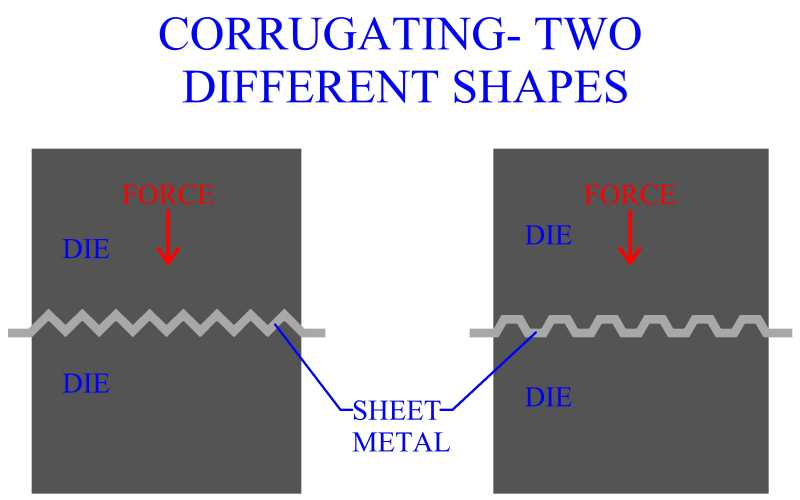 Corrugating Two Different Shapes