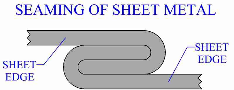 Seaming Of Sheet Metal