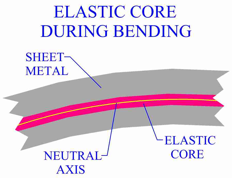 Elastic Region Forms Around Neutral Axis