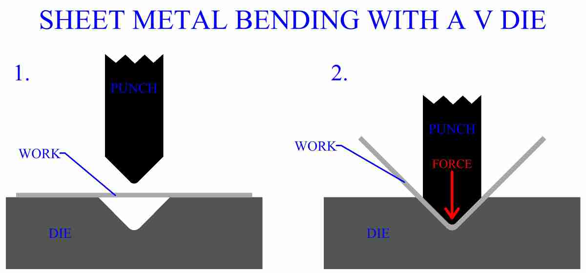 Sheet Metal Bending With A V Die