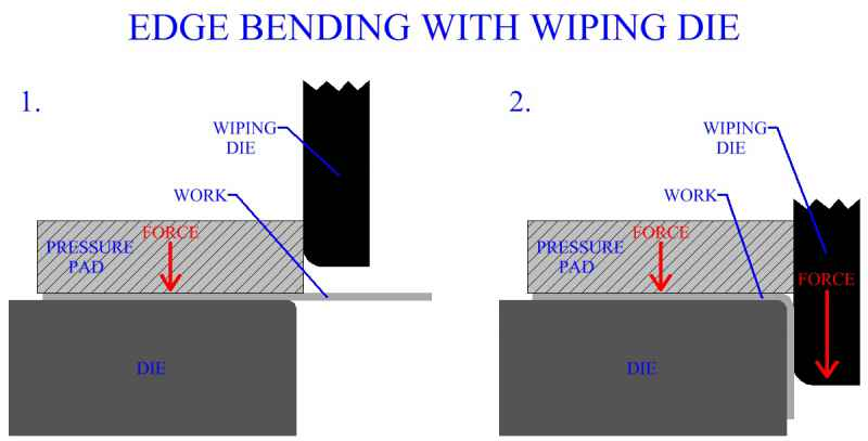 Edge Bending With Wiping Die