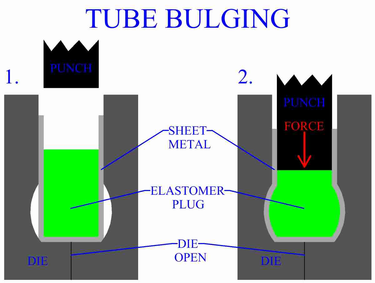 Metal Tube Bulging With An Elastomer Plug