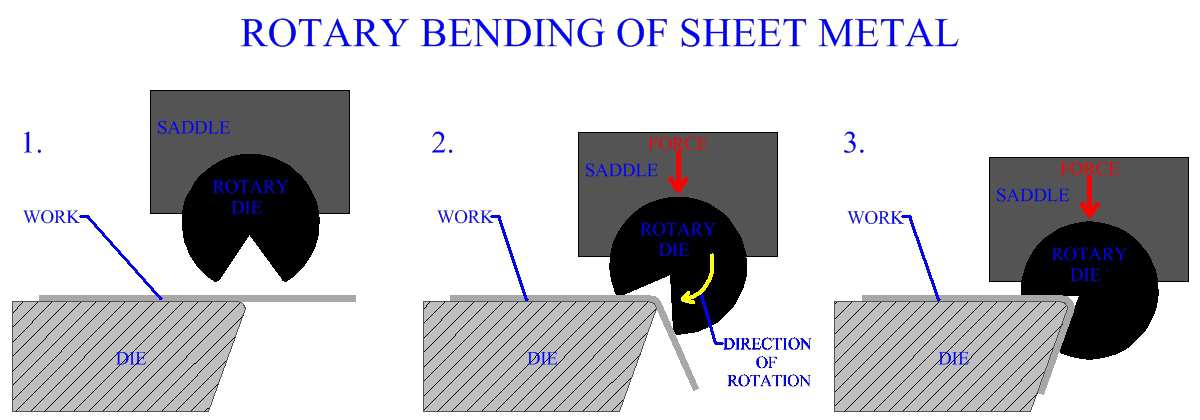 Rotary Bending Of Sheet Metal