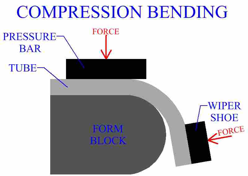 Compression Bending Of A Metal Tube