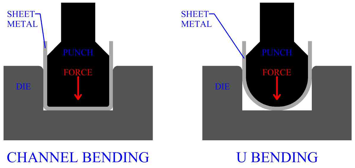 Bending Of Different Sheet Metal Shapes