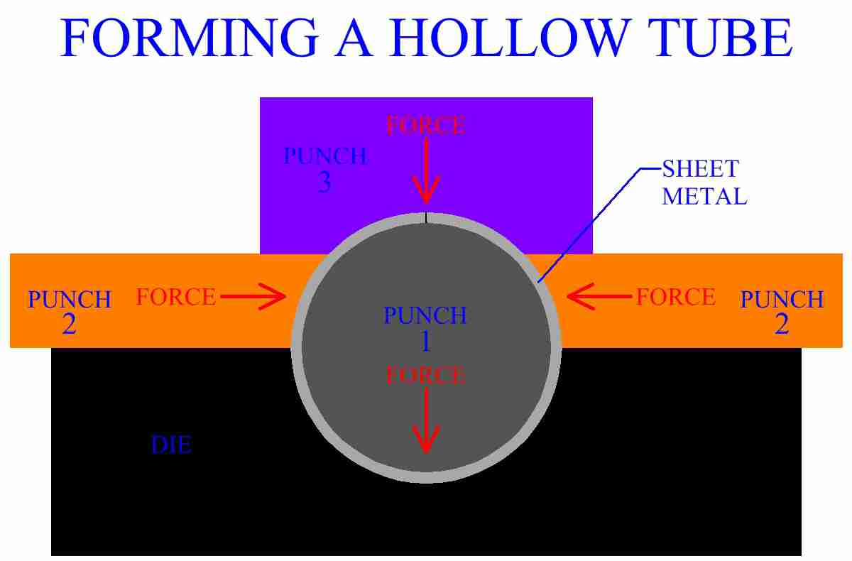 Forming A Hollow Tube