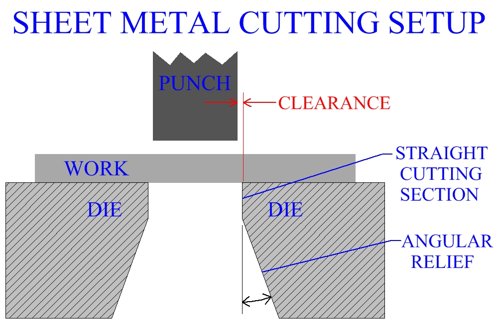 Cut Sheet Drawing Sheet Metal Cutting Setup