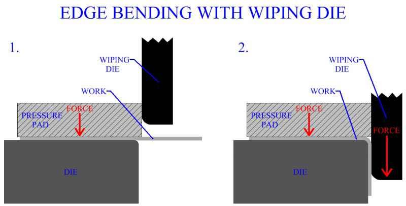 Curling Sheet Metal Edges Basics Of Sheetmetal Operations